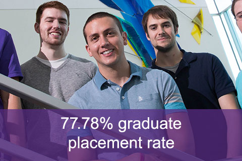 77.78% graduate placement rate