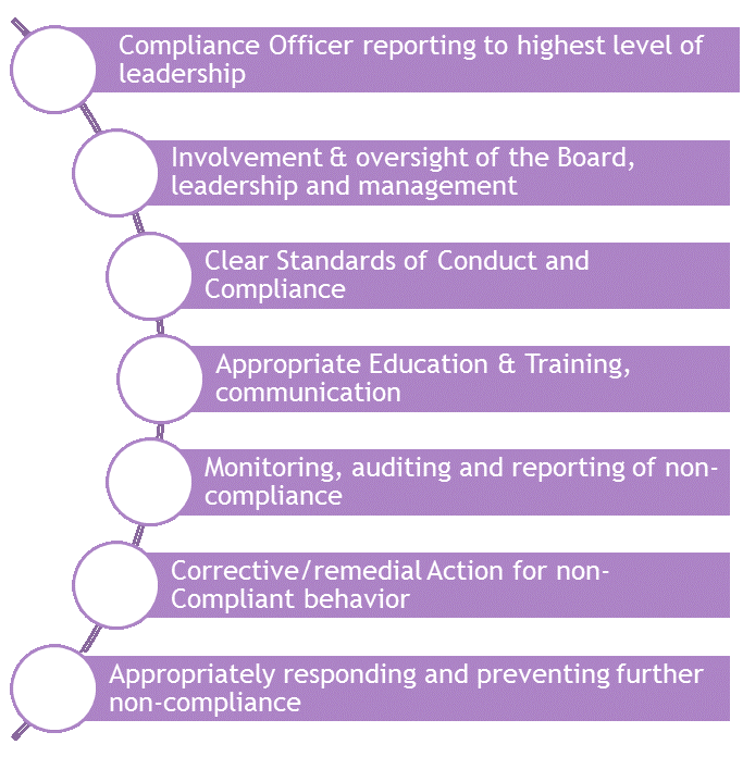 The Seven Elements of an Effective Governance/Compliance Program