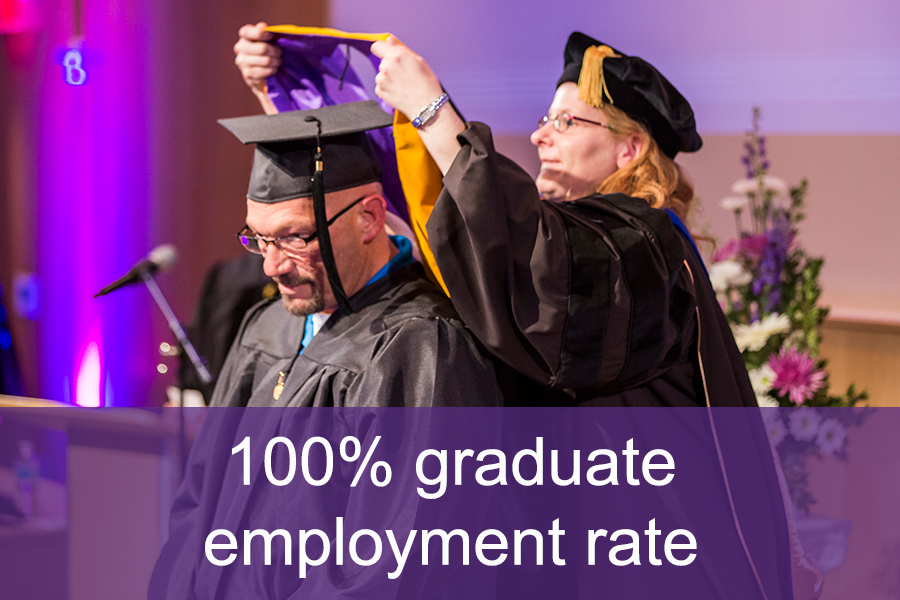 100% Graduate Employment Rate