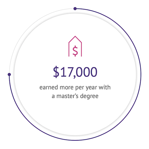 $17,000 earned more per year with a master's degree