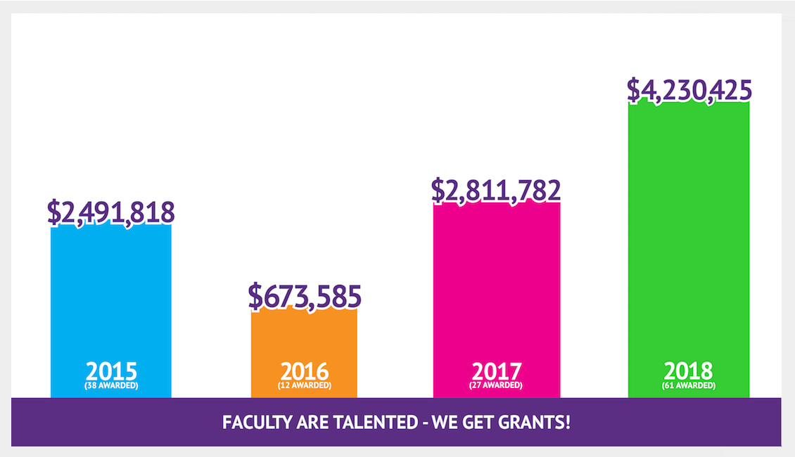 Faculty are talented—we get grants!