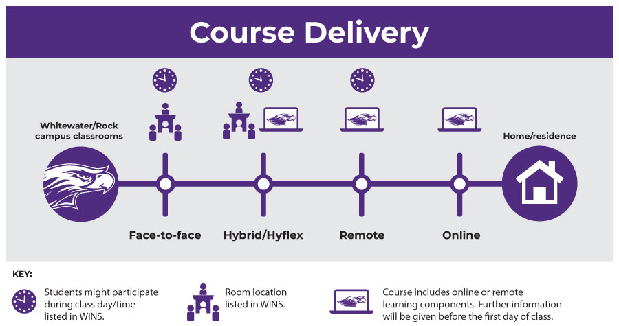 Course delivery graphic with key.